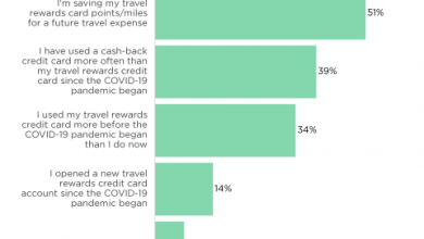 Photo of How to Adjust Your Credit Card Strategy for 2021 Travel